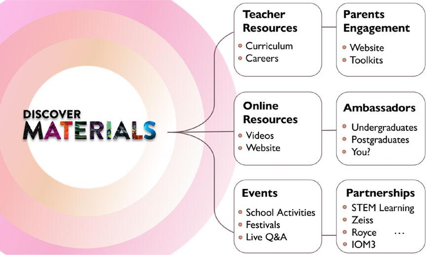 The routes through which Discover Materials will seek to engage with parents and school students