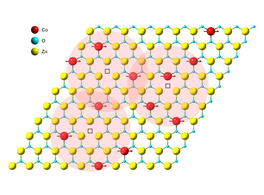 Illustration of magnetic coupling in a cobalt-doped, zinc-oxide monolayer. Red, blue and yellow spheres represent cobalt, oxygen and zinc atoms, respectively